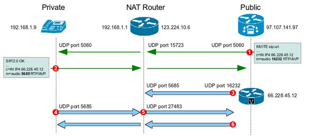 SIP NAT Traversal - Inbound Call
