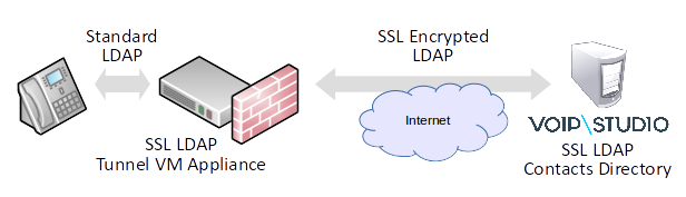 LDAP SSL Diagram
